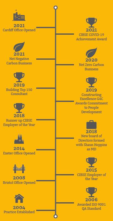 SDS 2021 Timeline